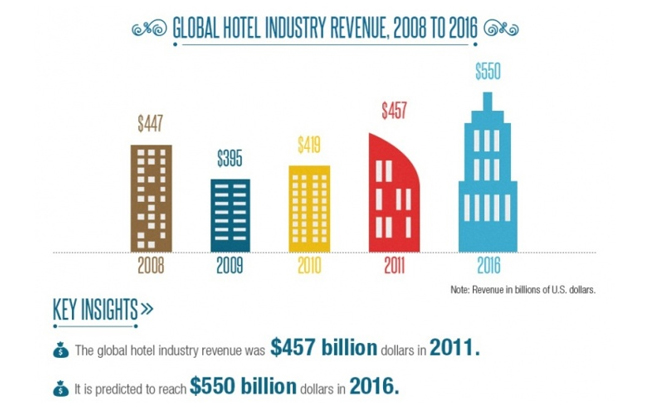 Global-Hotel-Industry-Trends-2016-2
